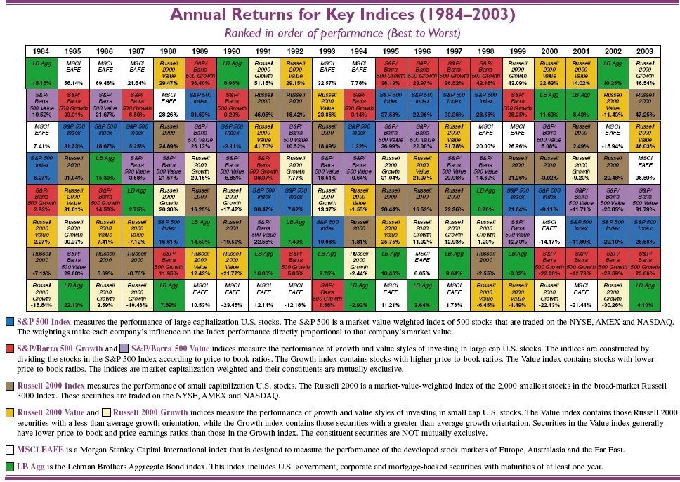 Investment return on different asset classes varies widely over time callan periodic table of investment returns urtaz Image collections
